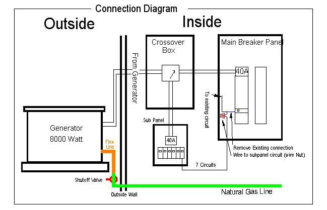 Generator on automatic transfer switch wiring diagram